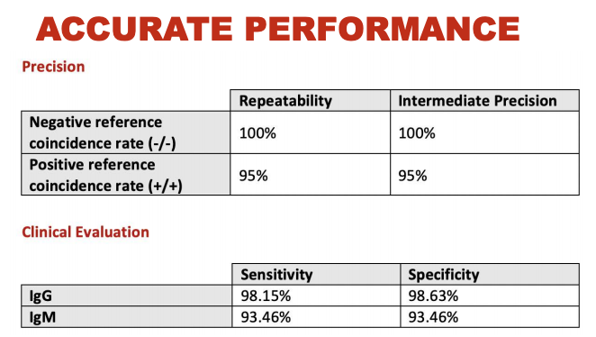 covid19 antibody test accurate performance